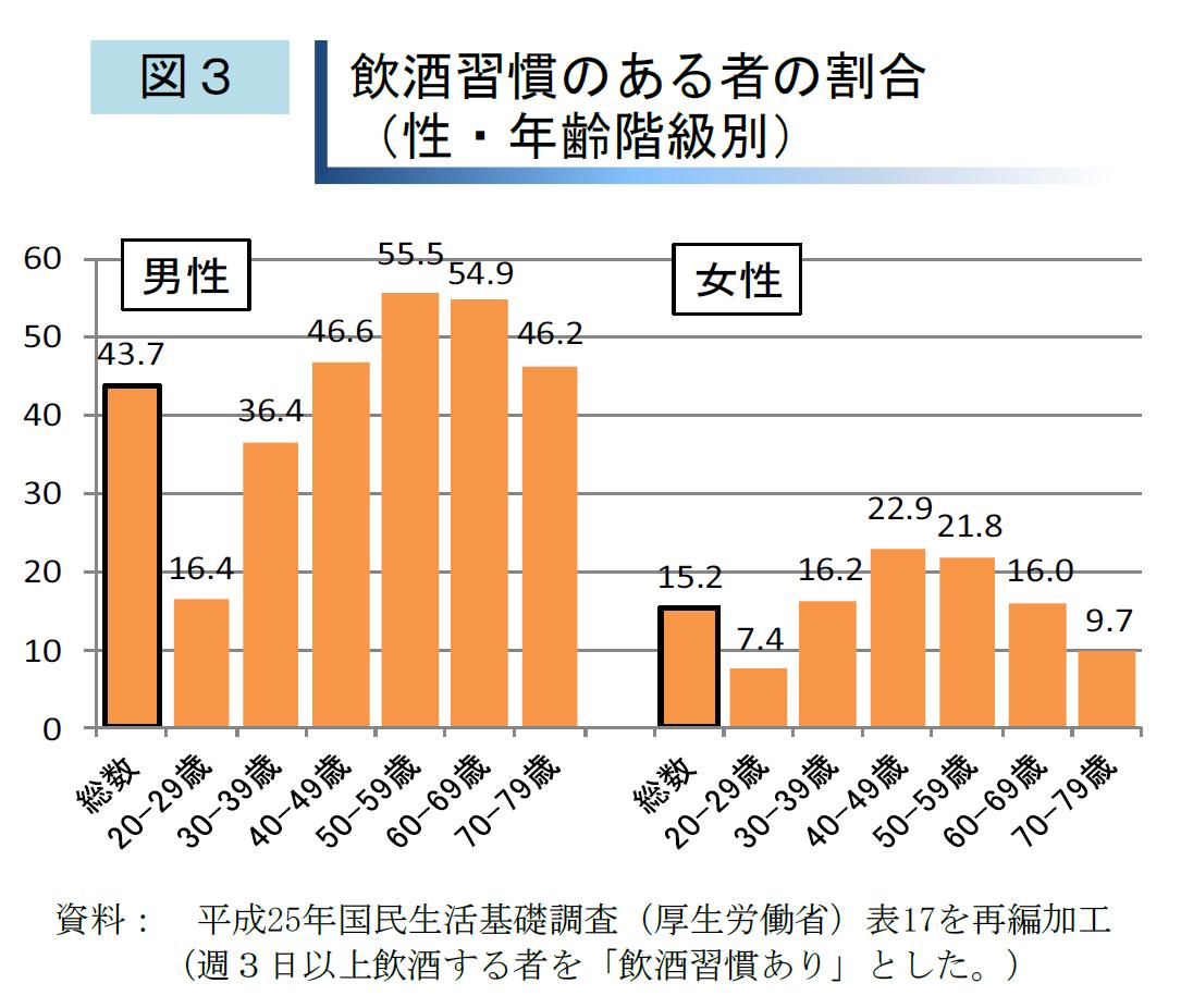 酒レポート平成28年3月(国税庁)より